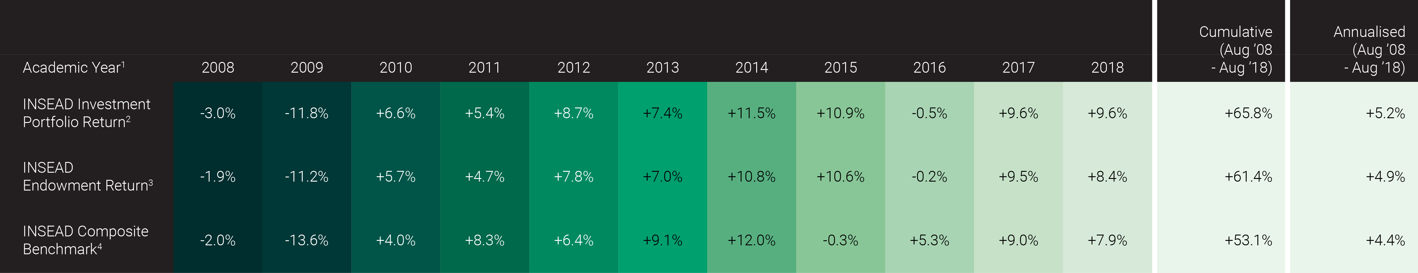 INSEAD endowment and investment portfolio performance – academic year performance (August 2008 - August 2018)